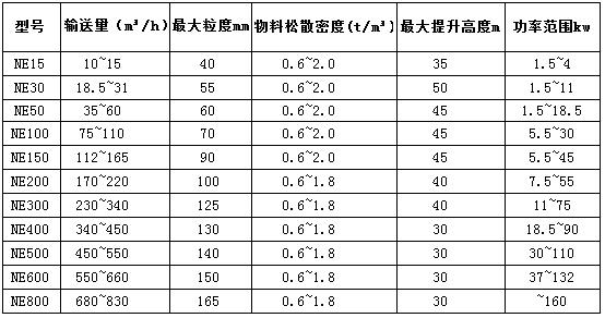 NE斗式提升机产品技术参数表