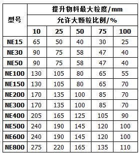 NE型斗式提升机输送物料性能参数表