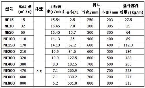 板链斗式提升机技术参数表