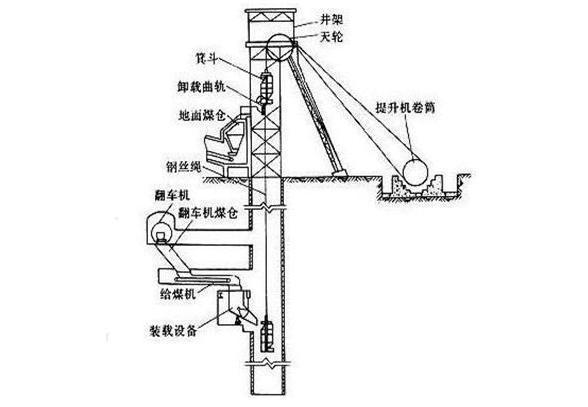 矿井提升机的安装分布图